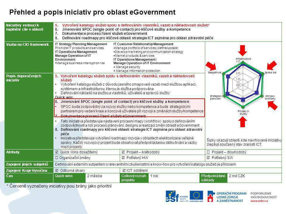 Přehled a popis iniciativ pro oblast eGovernment