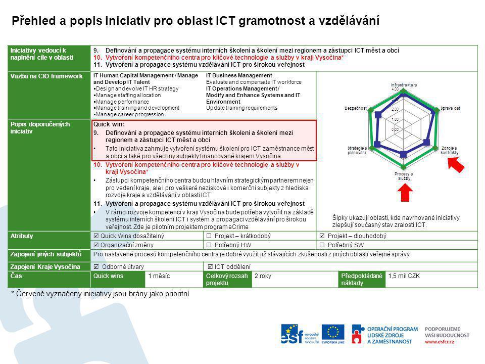 Přehled a popis iniciativ pro oblast ICT gramotnost a vzdělávání