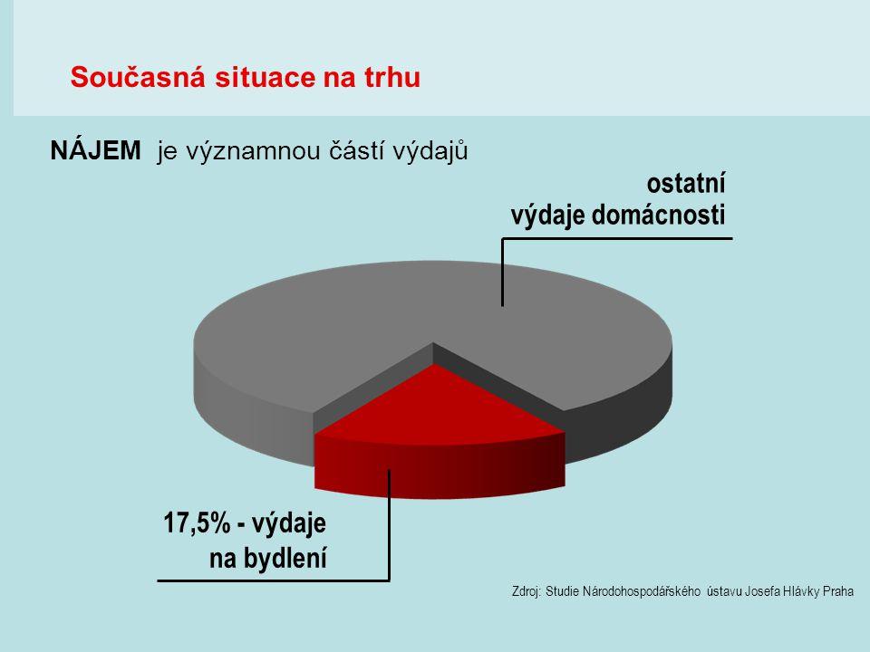 17,5% - výdaje Současná situace na trhu ostatní výdaje domácnosti
