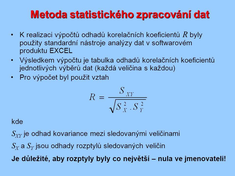 Metoda statistického zpracování dat
