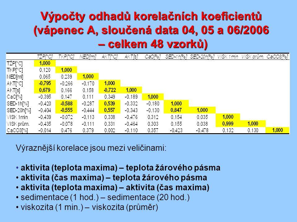 Výpočty odhadů korelačních koeficientů (vápenec A, sloučená data 04, 05 a 06/2006 – celkem 48 vzorků)