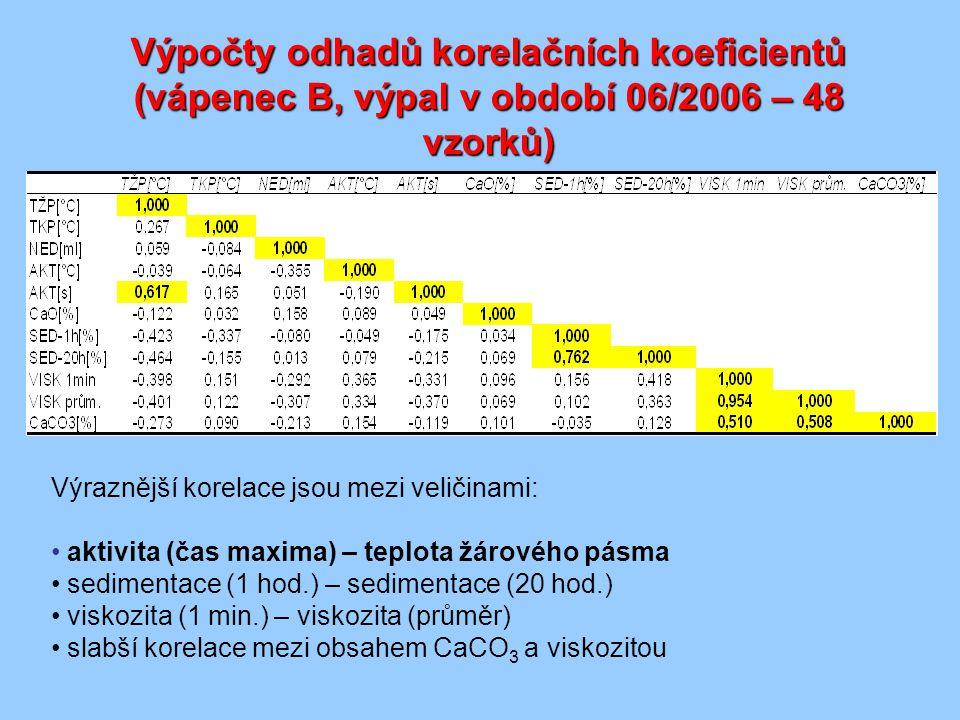 Výpočty odhadů korelačních koeficientů (vápenec B, výpal v období 06/2006 – 48 vzorků)