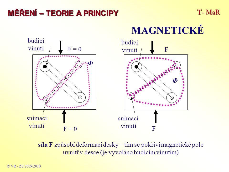 MAGNETICKÉ T- MaR MĚŘENÍ – TEORIE A PRINCIPY budicí vinutí F = 0 F Ф