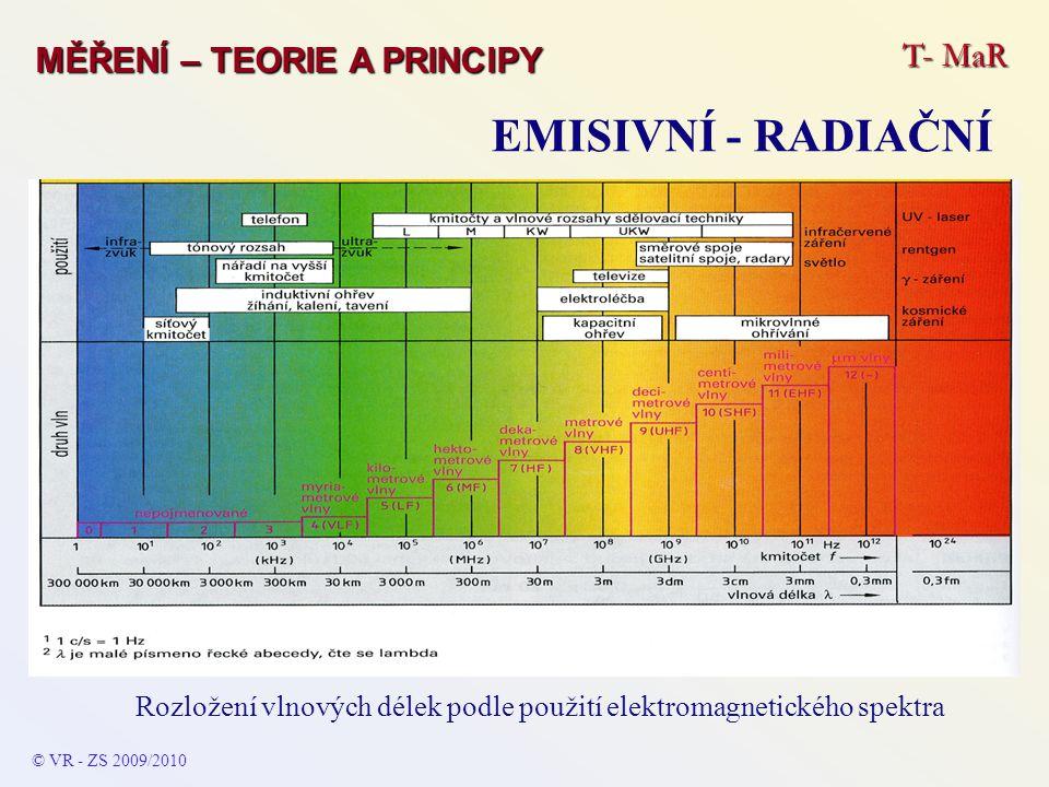 Rozložení vlnových délek podle použití elektromagnetického spektra