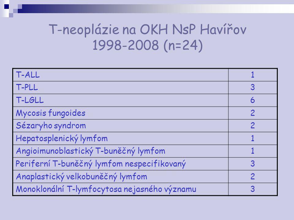 T-neoplázie na OKH NsP Havířov 1998-2008 (n=24)