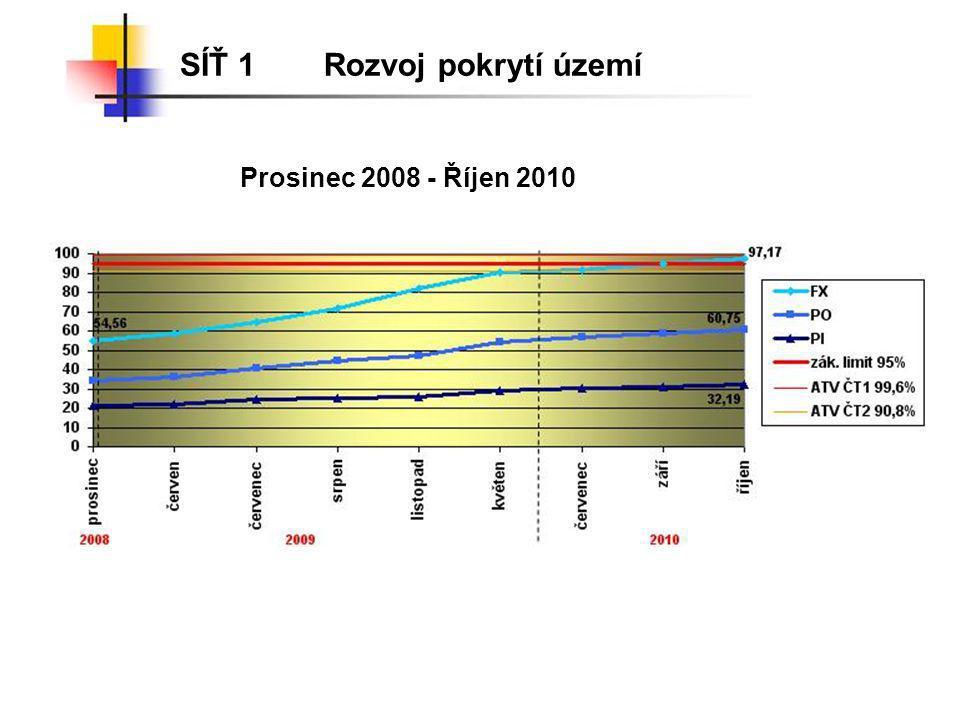 SÍŤ 1 Rozvoj pokrytí území Prosinec 2008 - Říjen 2010