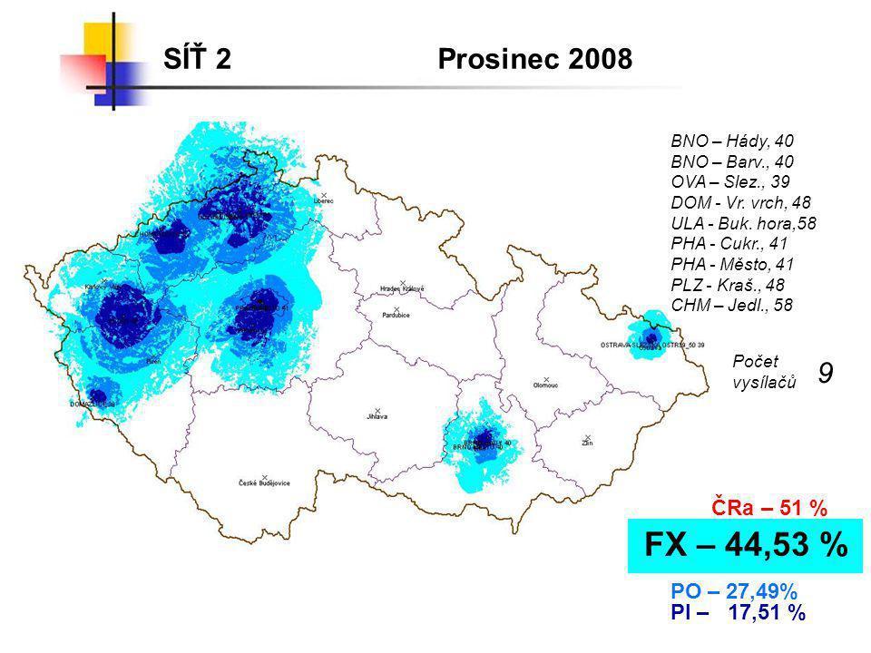 9 FX – 44,53 % SÍŤ 2 Prosinec 2008 ČRa – 51 % PO – 27,49% PI – 17,51 %