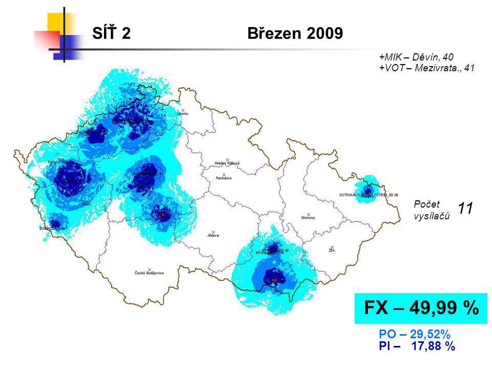 FX – 49,99 % SÍŤ 2 Březen 2009 11 PO – 29,52% PI – 17,88 %