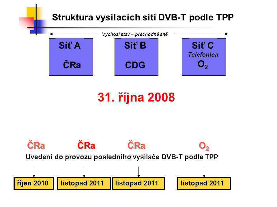 Struktura vysílacích sítí DVB-T podle TPP