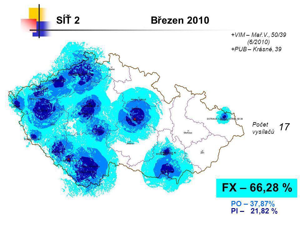 FX – 66,28 % SÍŤ 2 Březen 2010 17 PO – 37,87% PI – 21,82 %