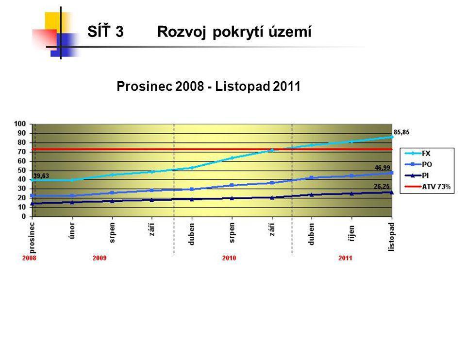 SÍŤ 3 Rozvoj pokrytí území Prosinec 2008 - Listopad 2011