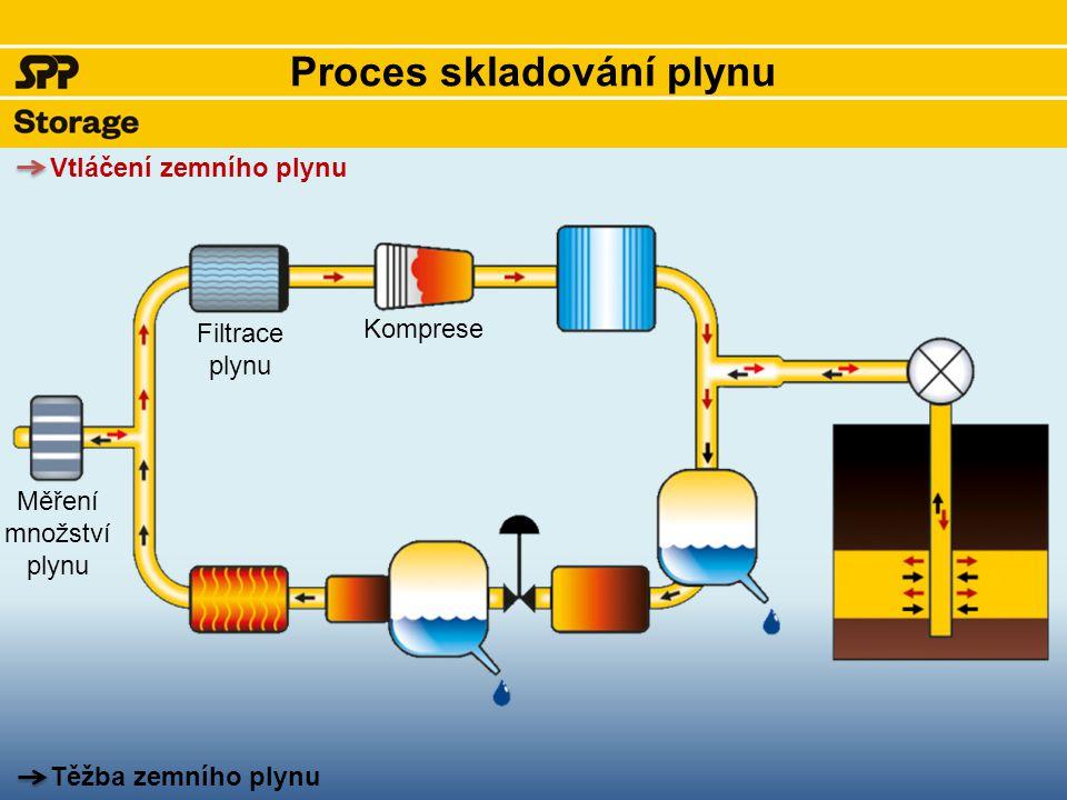 Proces skladování plynu