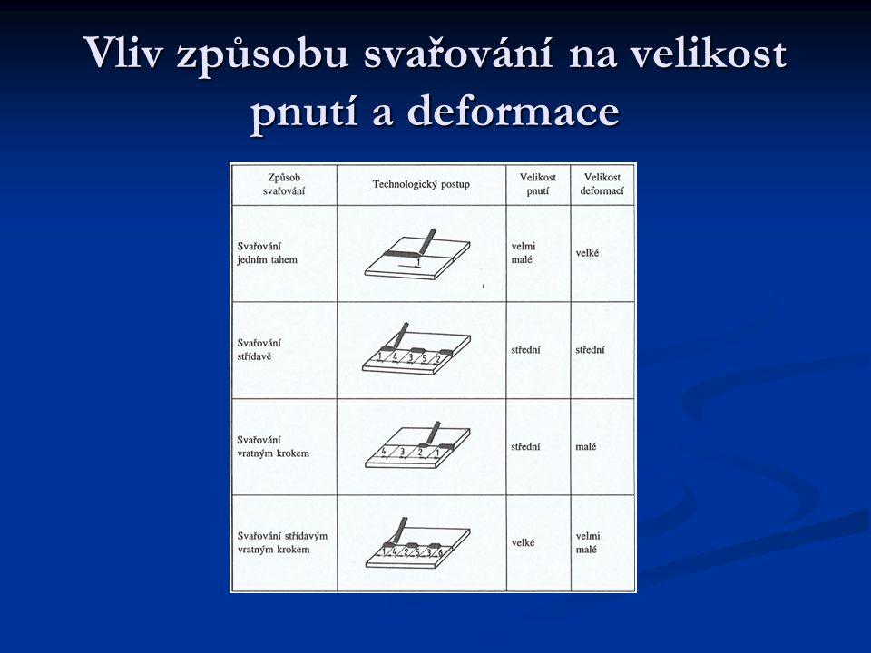 Vliv způsobu svařování na velikost pnutí a deformace