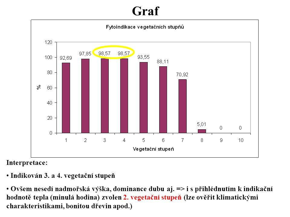 Graf Interpretace: Indikován 3. a 4. vegetační stupeň