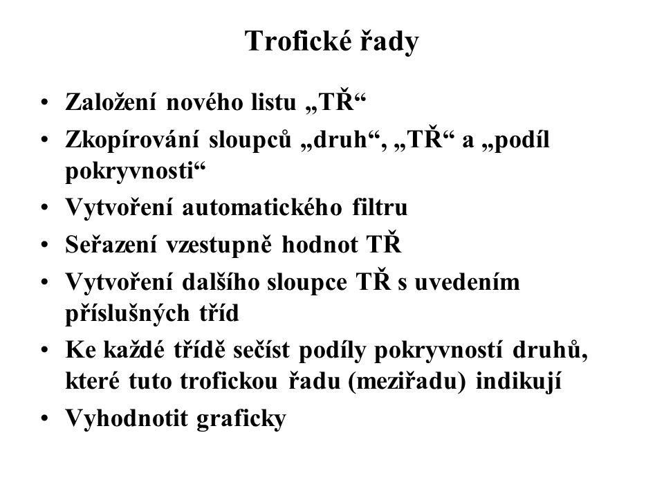 """Trofické řady Založení nového listu """"TŘ"""