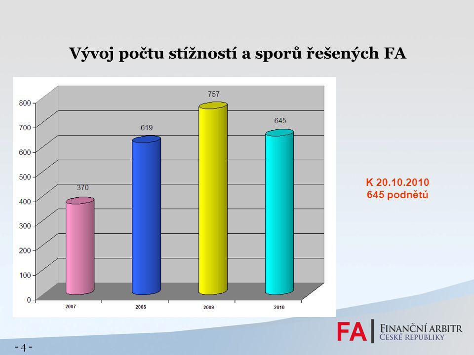 Vývoj počtu stížností a sporů řešených FA K 20.10.2010 645 podnětů