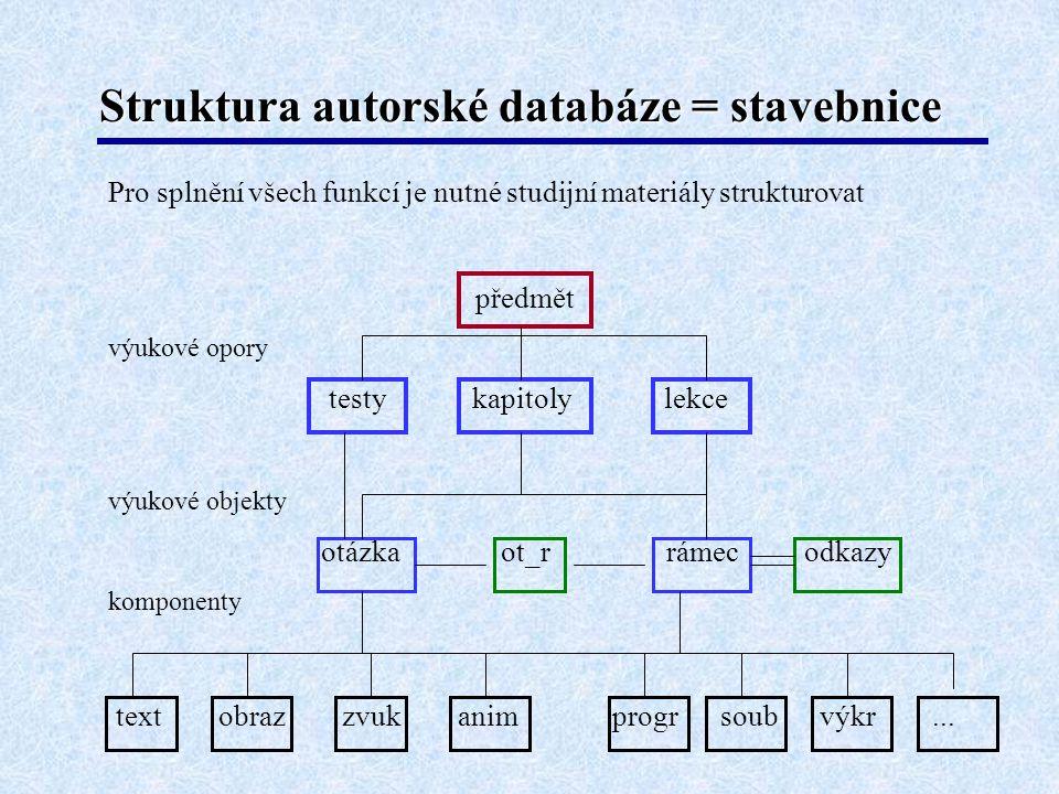 Struktura autorské databáze = stavebnice
