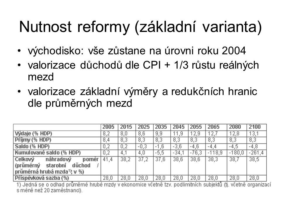 Nutnost reformy (základní varianta)