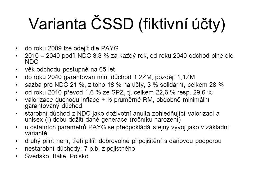 Varianta ČSSD (fiktivní účty)