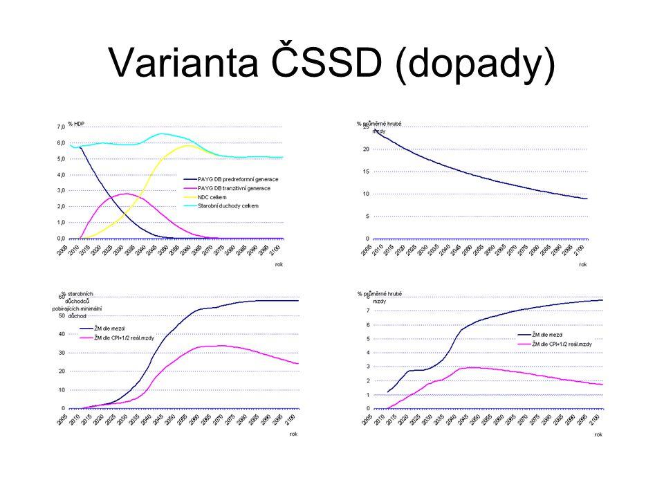 Varianta ČSSD (dopady)