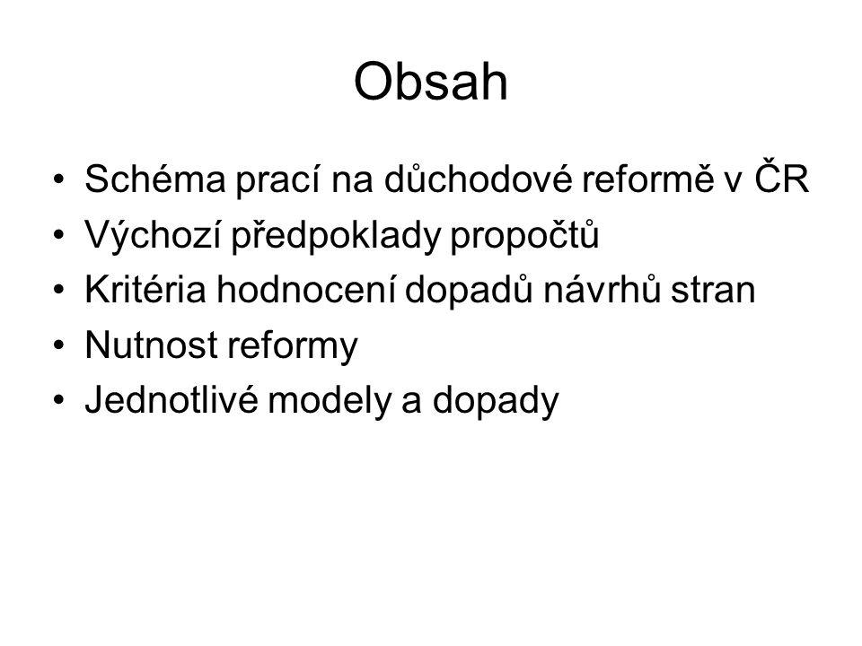 Obsah Schéma prací na důchodové reformě v ČR