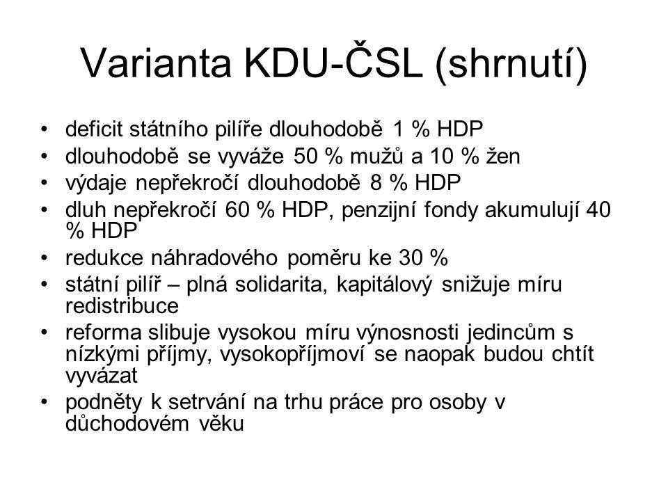 Varianta KDU-ČSL (shrnutí)