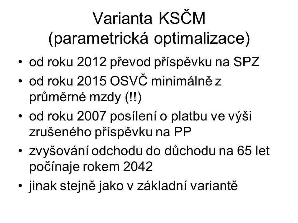 Varianta KSČM (parametrická optimalizace)