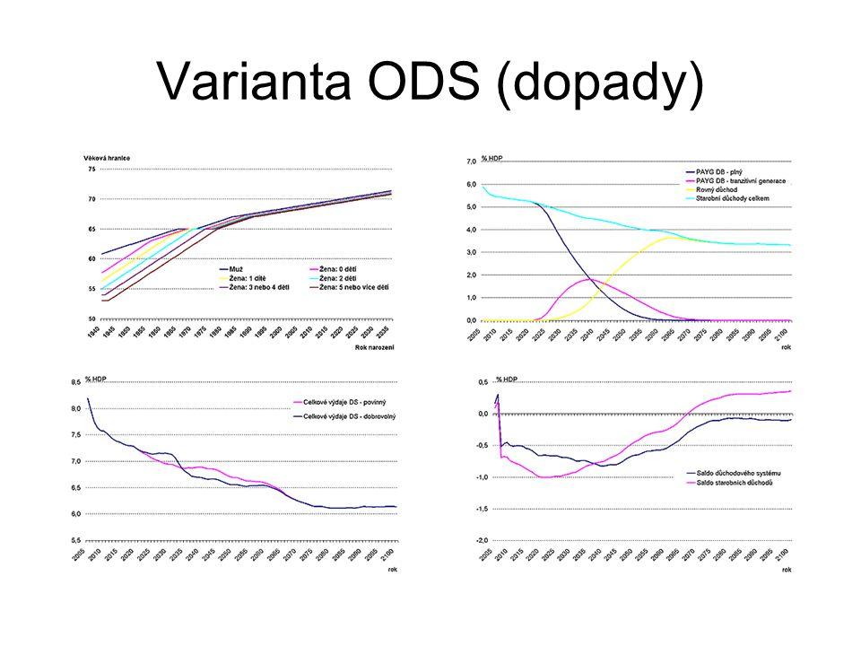 Varianta ODS (dopady)