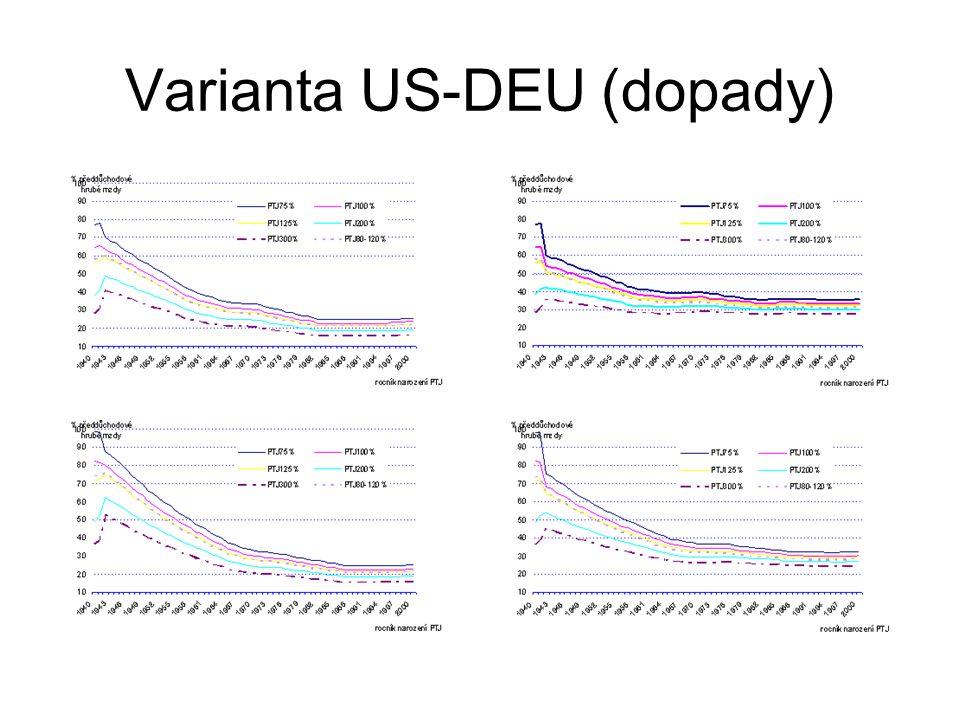Varianta US-DEU (dopady)