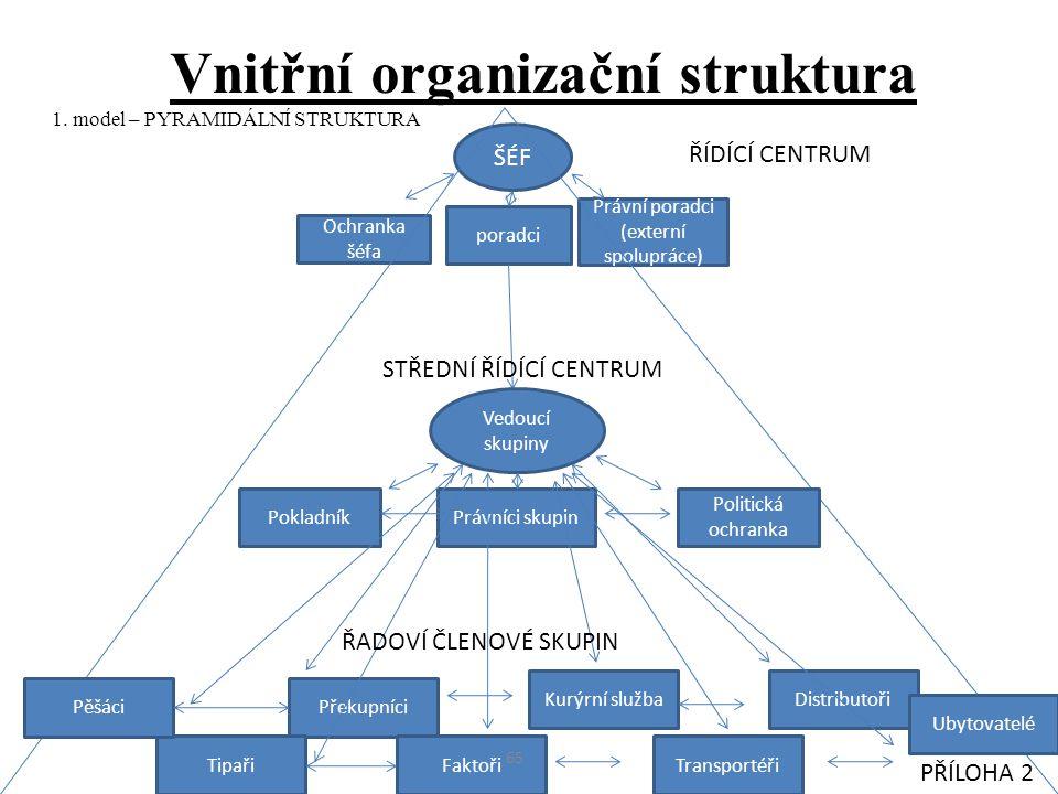 Vnitřní organizační struktura 1. model – PYRAMIDÁLNÍ STRUKTURA