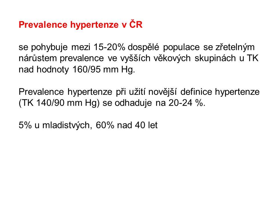 Prevalence hypertenze v ČR