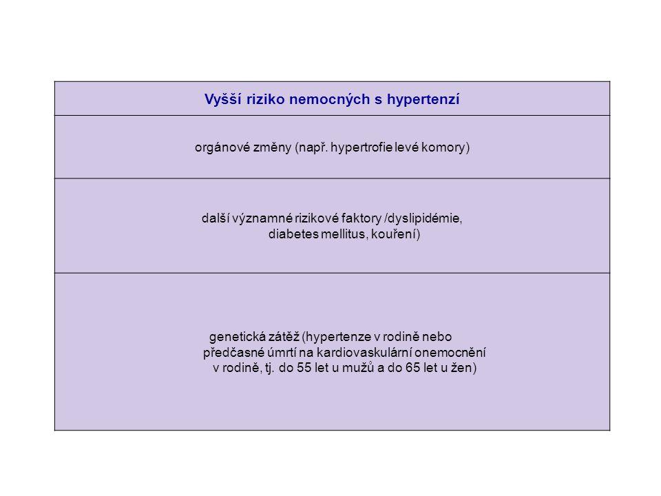 Vyšší riziko nemocných s hypertenzí