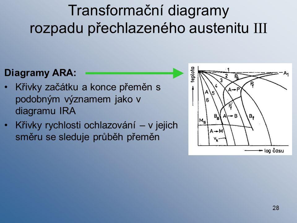 Transformační diagramy rozpadu přechlazeného austenitu III