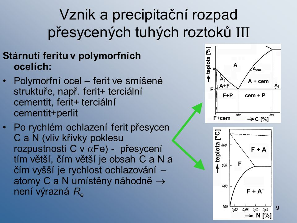 Vznik a precipitační rozpad přesycených tuhých roztoků III