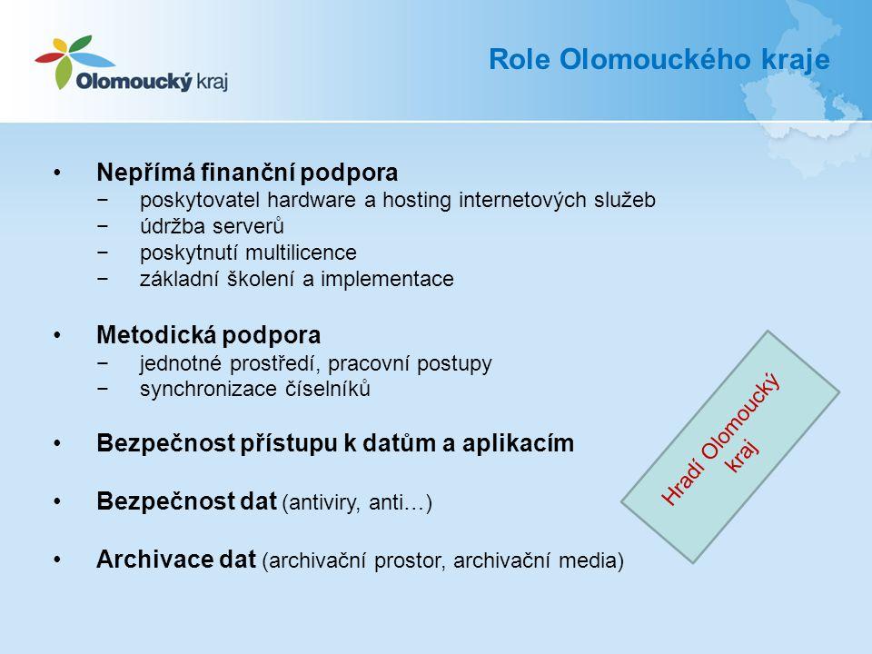 Role Olomouckého kraje