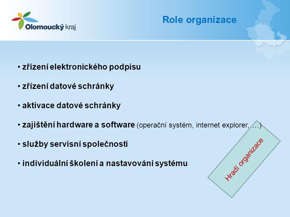 Role organizace zřízení elektronického podpisu zřízení datové schránky