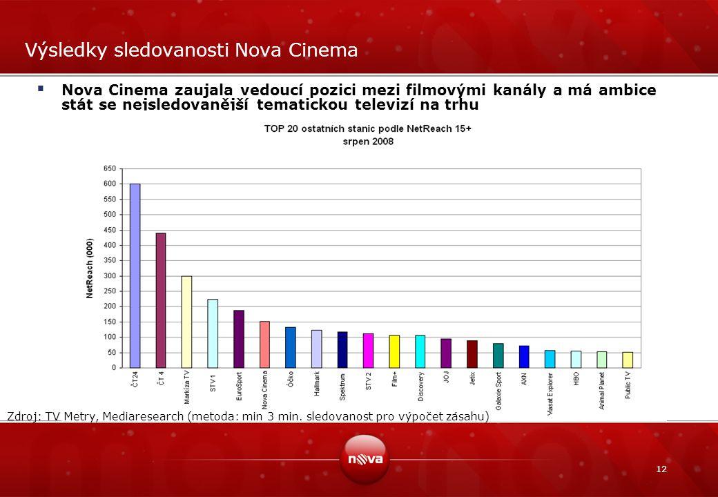 Výsledky sledovanosti Nova Cinema