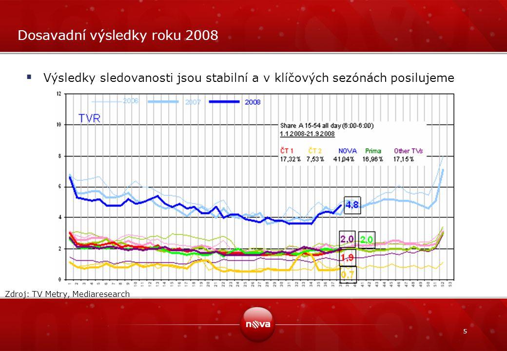 Dosavadní výsledky roku 2008
