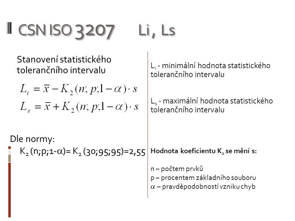 CSN ISO 3207 Li , Ls Stanovení statistického tolerančního intervalu