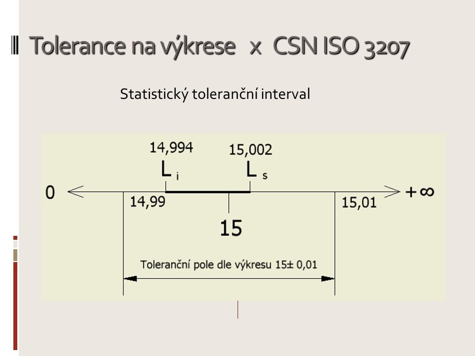 Tolerance na výkrese x CSN ISO 3207