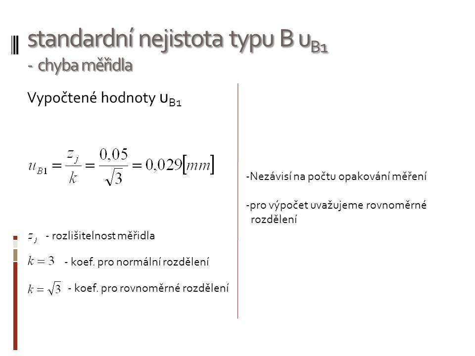standardní nejistota typu B uB1 - chyba měřidla