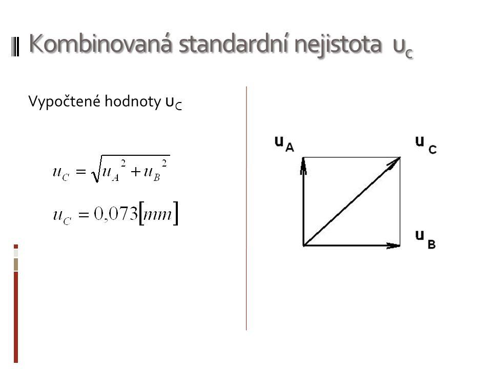 Kombinovaná standardní nejistota uc
