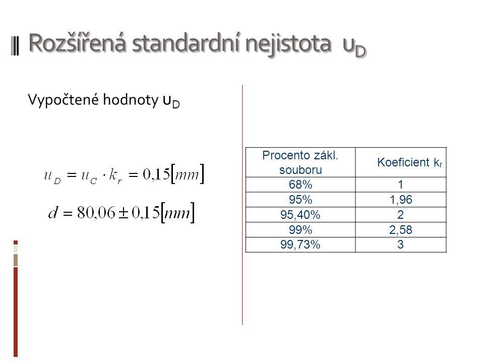 Rozšířená standardní nejistota uD