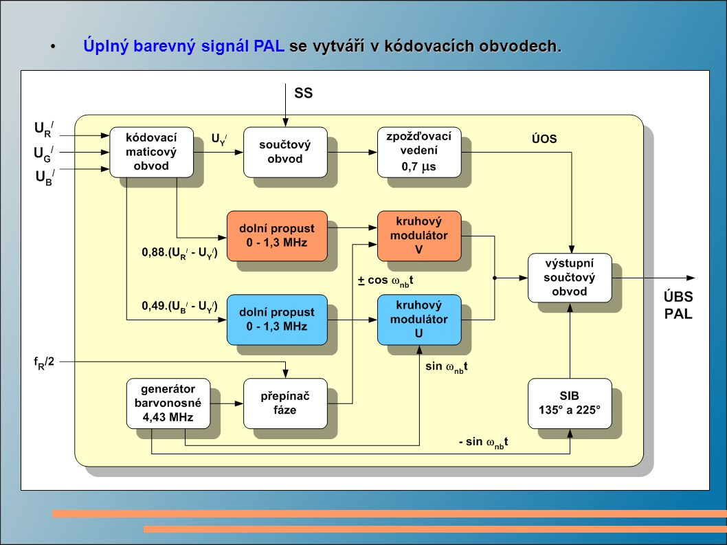 Úplný barevný signál PAL se vytváří v kódovacích obvodech.