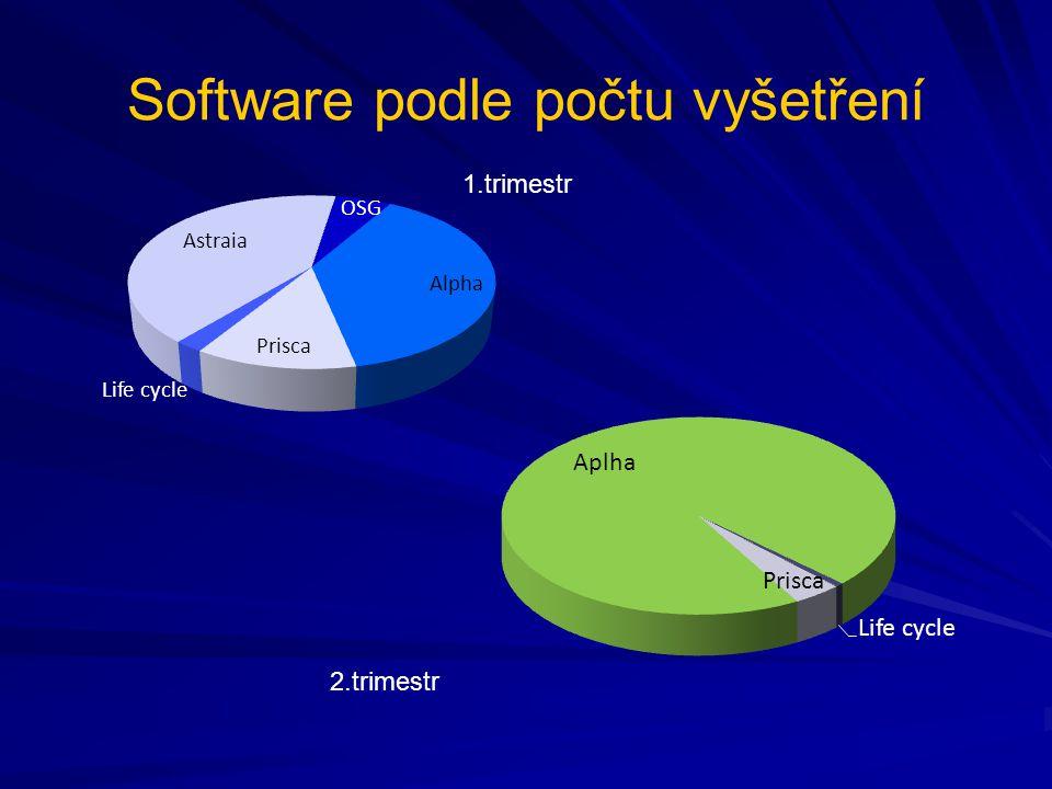 Software podle počtu vyšetření