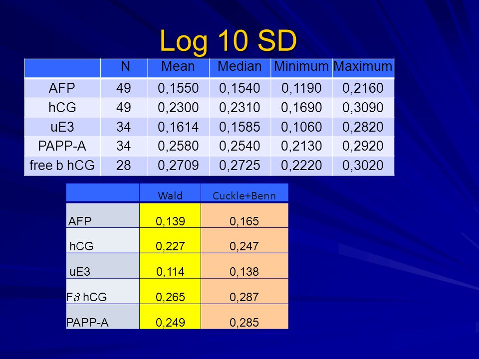 Log 10 SD N Mean Median Minimum Maximum AFP 49 0,1550 0,1540 0,1190