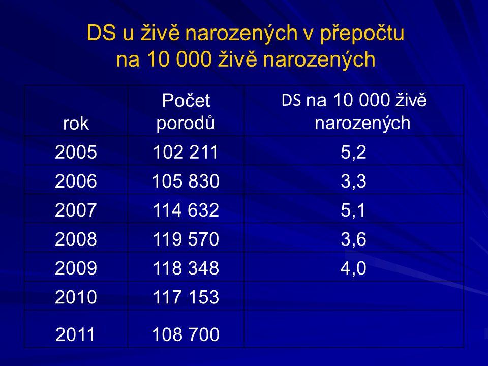 DS u živě narozených v přepočtu na 10 000 živě narozených