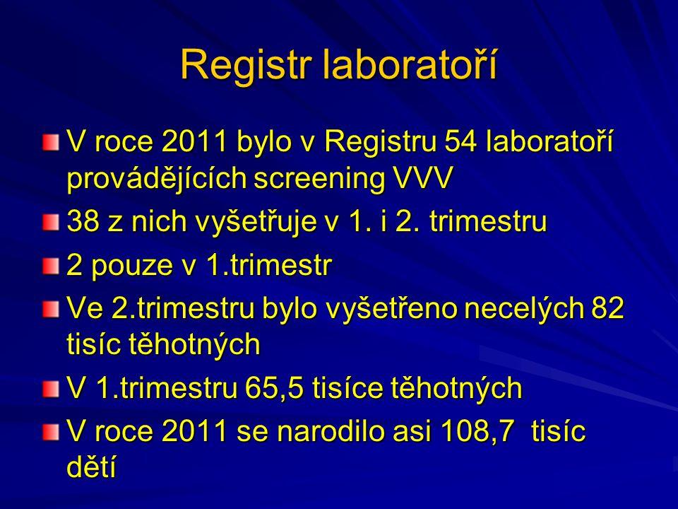 Registr laboratoří V roce 2011 bylo v Registru 54 laboratoří provádějících screening VVV. 38 z nich vyšetřuje v 1. i 2. trimestru.