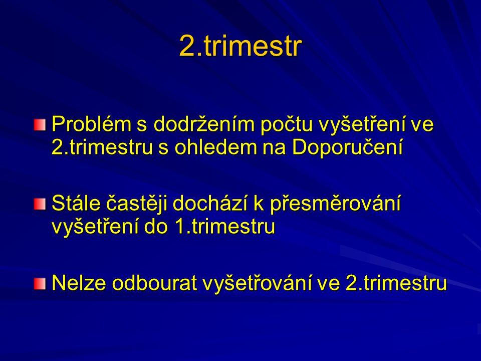 2.trimestr Problém s dodržením počtu vyšetření ve 2.trimestru s ohledem na Doporučení. Stále častěji dochází k přesměrování vyšetření do 1.trimestru.