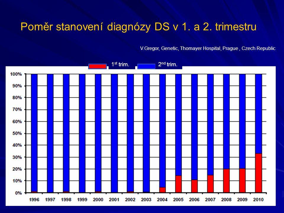 Poměr stanovení diagnózy DS v 1. a 2. trimestru